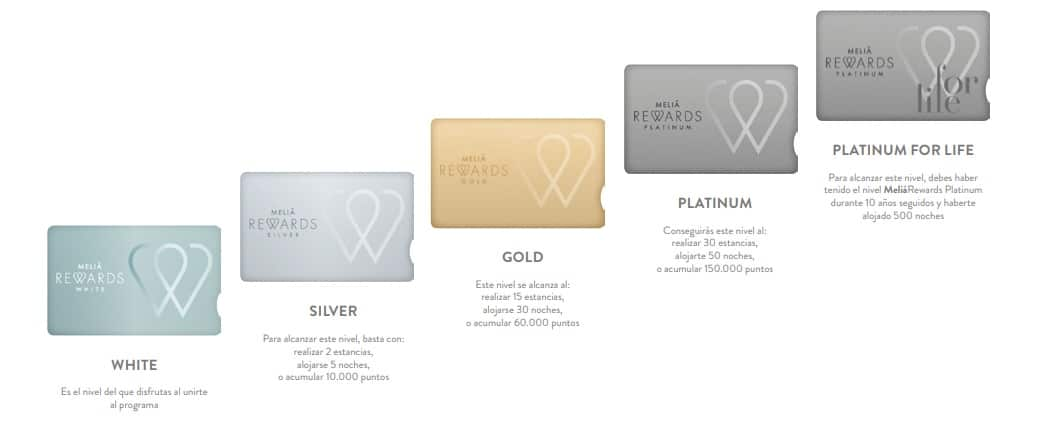 MeliáRewards